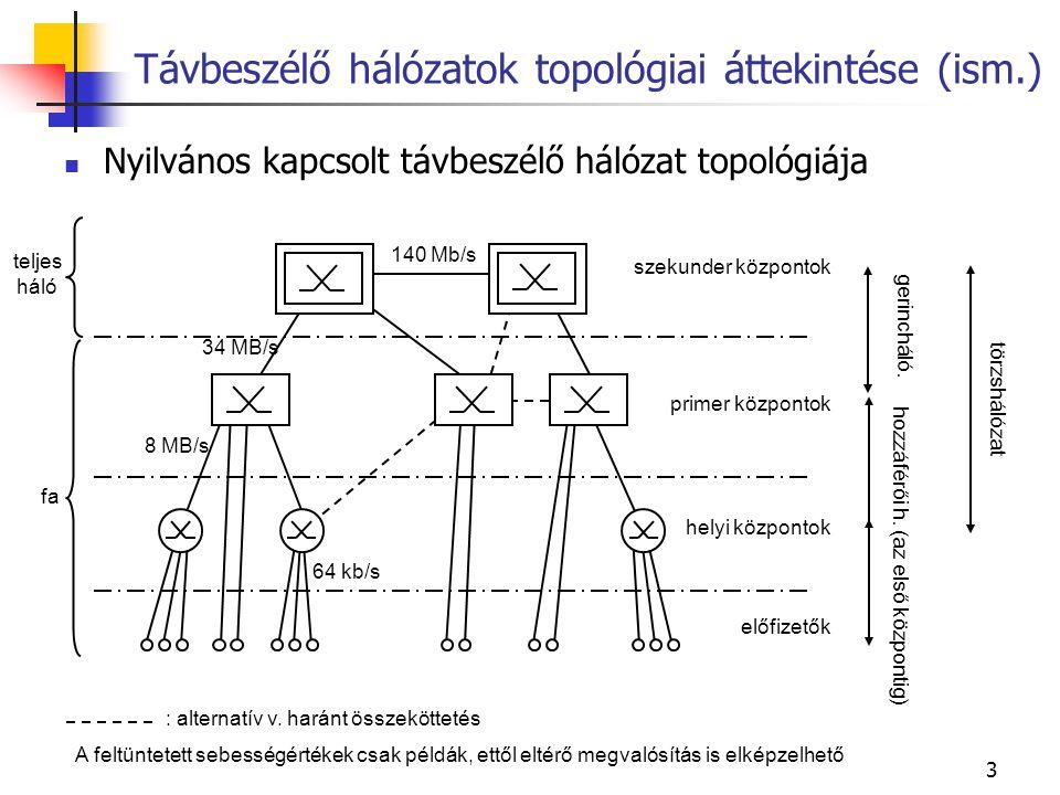 Távbeszélő hálózatok topológiai áttekintése (ism.)