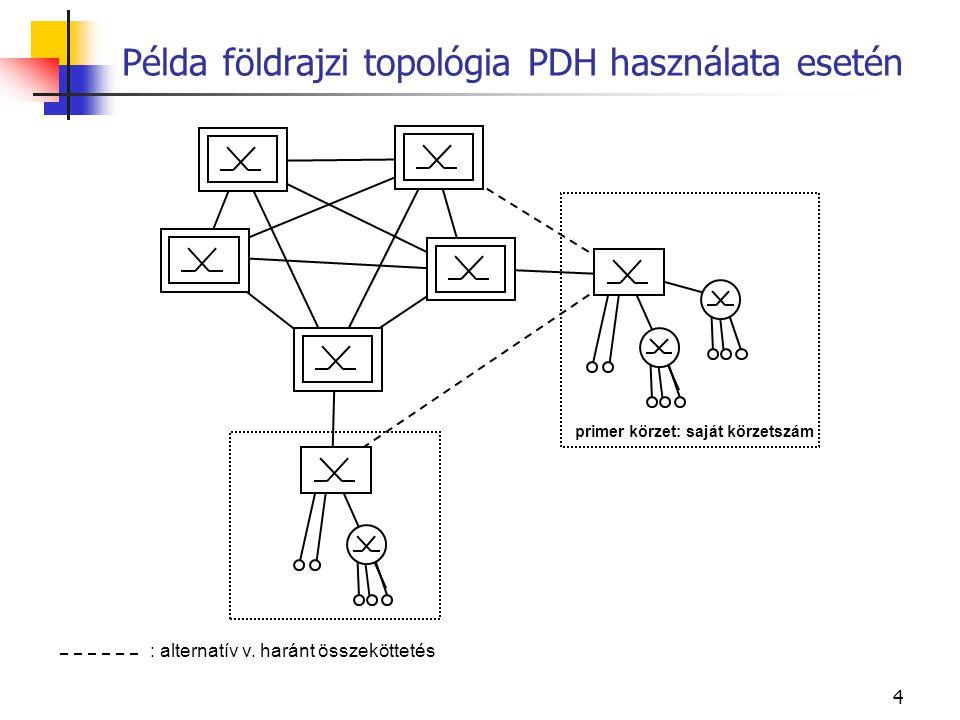 Példa földrajzi topológia PDH használata esetén