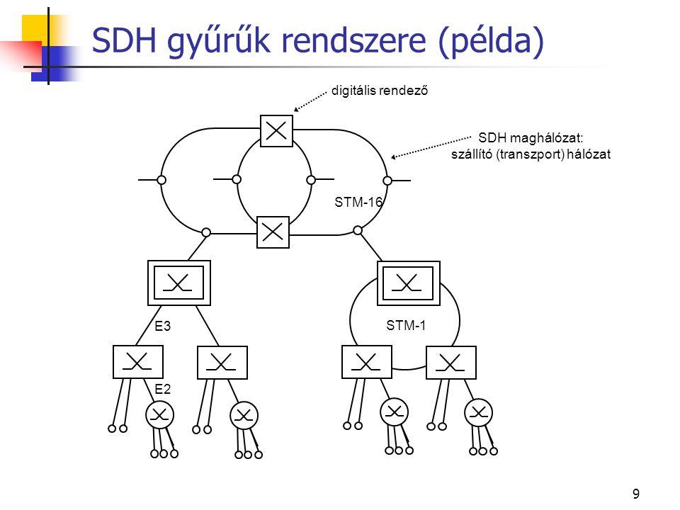 SDH gyűrűk rendszere (példa)