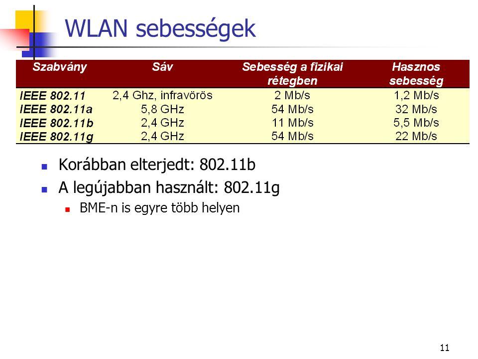 WLAN sebességek Korábban elterjedt: 802.11b