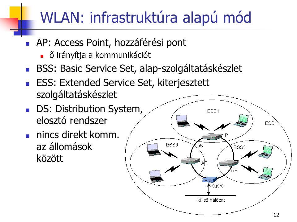 WLAN: infrastruktúra alapú mód