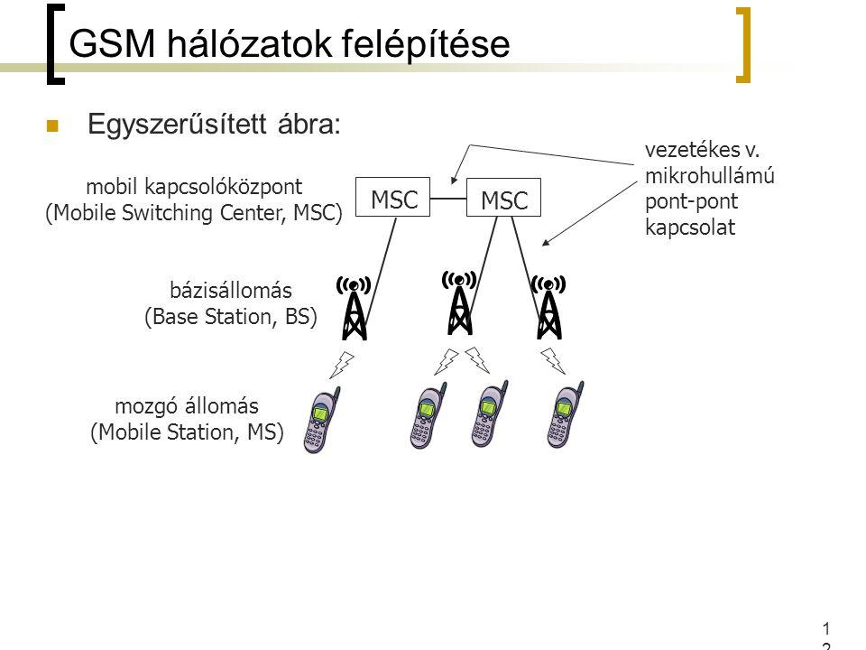 GSM hálózatok felépítése