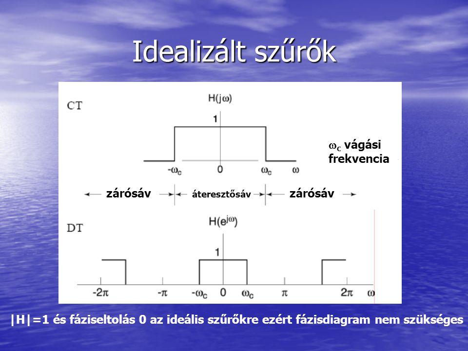 Idealizált szűrők c vágási frekvencia zárósáv zárósáv