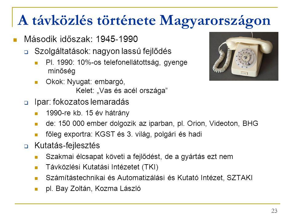 A távközlés története Magyarországon