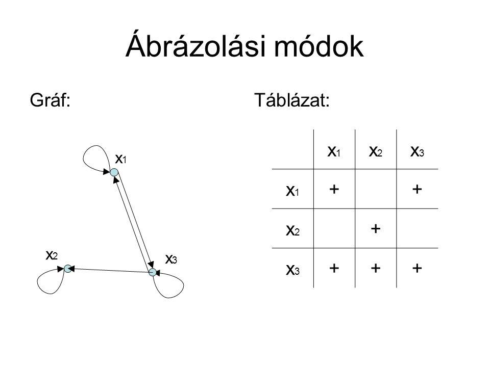 Ábrázolási módok Gráf: Táblázat: x1 x2 x3 + x1 x2 x3