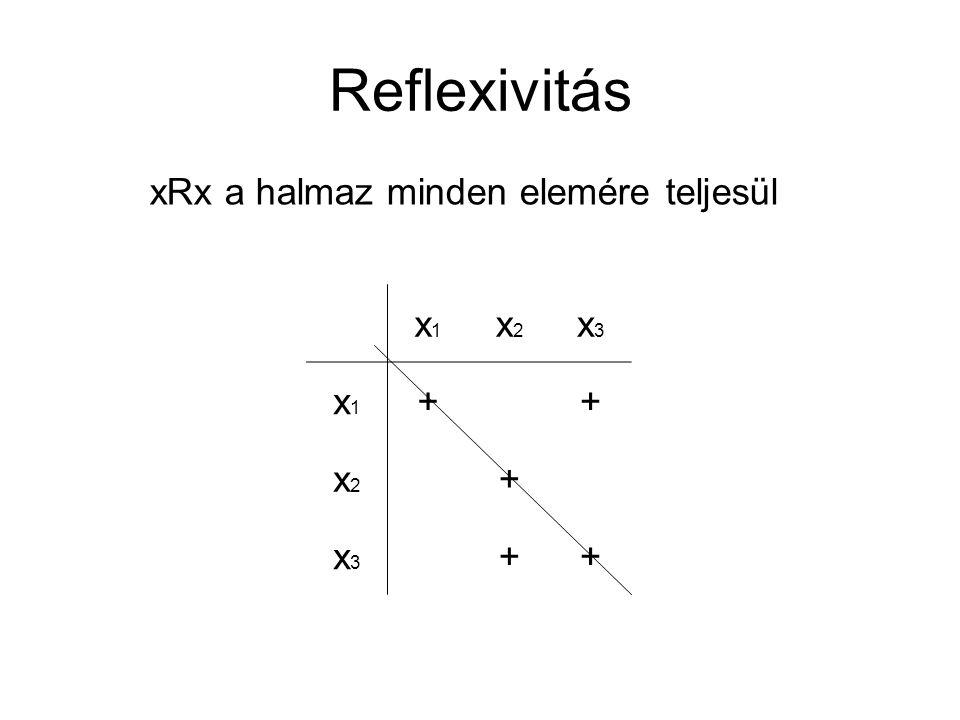Reflexivitás xRx a halmaz minden elemére teljesül x1 x2 x3 +