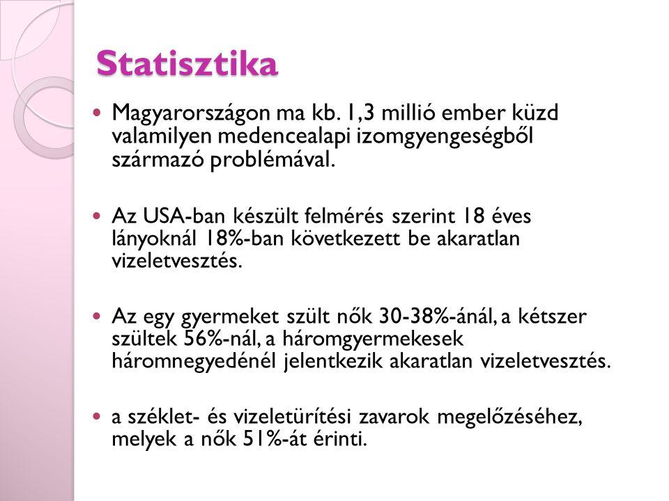 Statisztika Magyarországon ma kb. 1,3 millió ember küzd valamilyen medencealapi izomgyengeségből származó problémával.