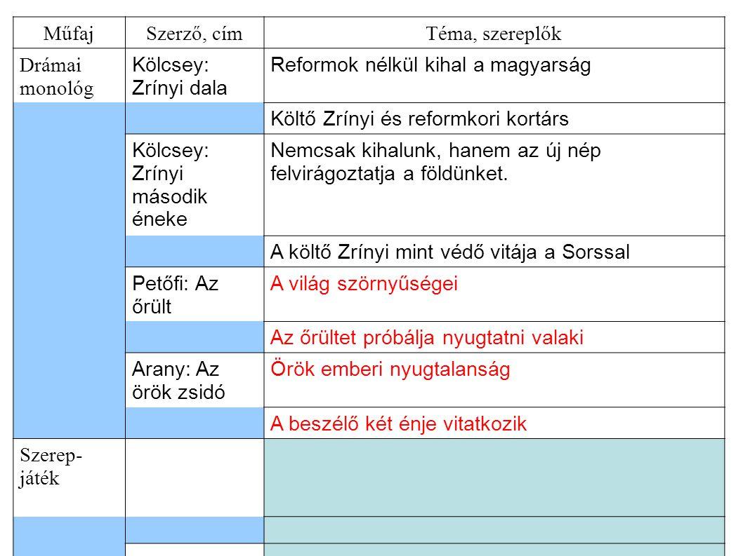 Műfaj Szerző, cím. Téma, szereplők. Drámai monológ. Kölcsey: Zrínyi dala. Reformok nélkül kihal a magyarság.