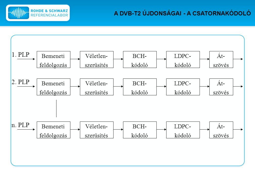 1. PLP 2. PLP n. PLP A DVB-T2 ÚJDONSÁGAI - A CSATORNAKÓDOLÓ Bemeneti