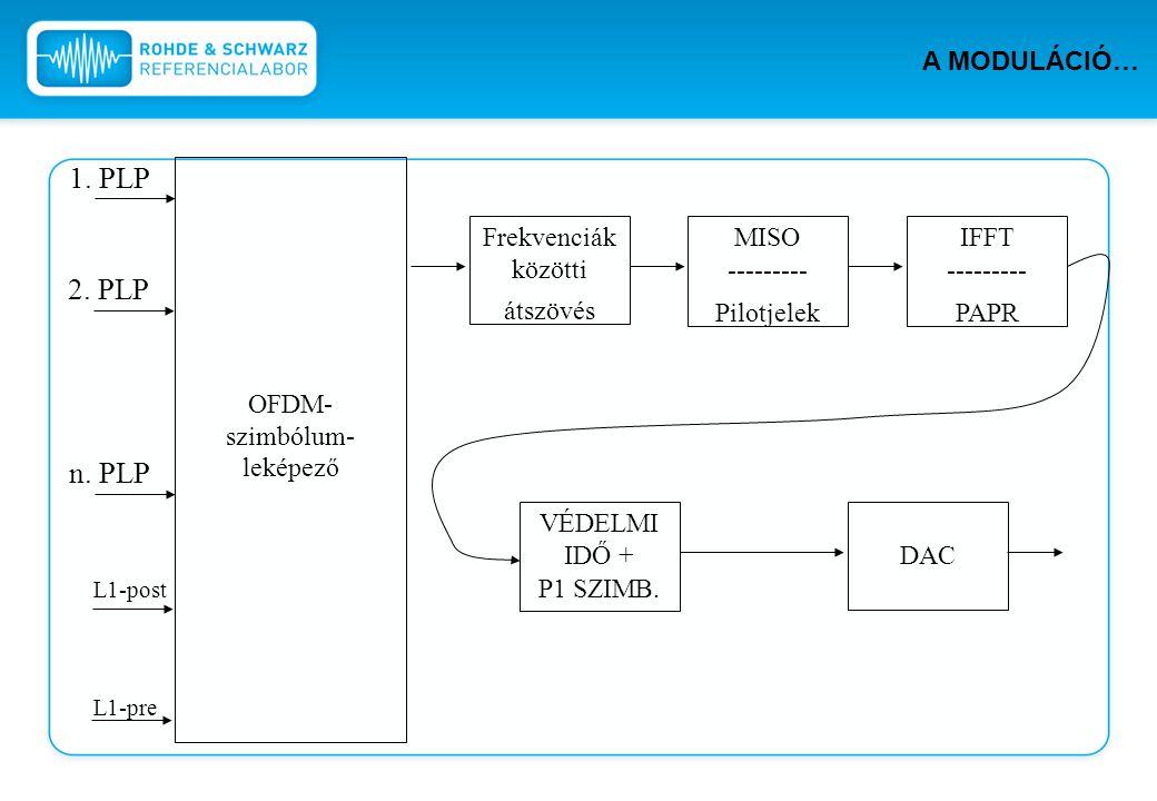 1. PLP 2. PLP n. PLP A MODULÁCIÓ… OFDM-szimbólum-leképező