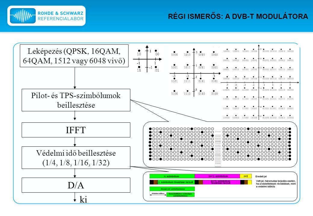 IFFT D/A ki Leképezés (QPSK, 16QAM, 64QAM, 1512 vagy 6048 vivő)