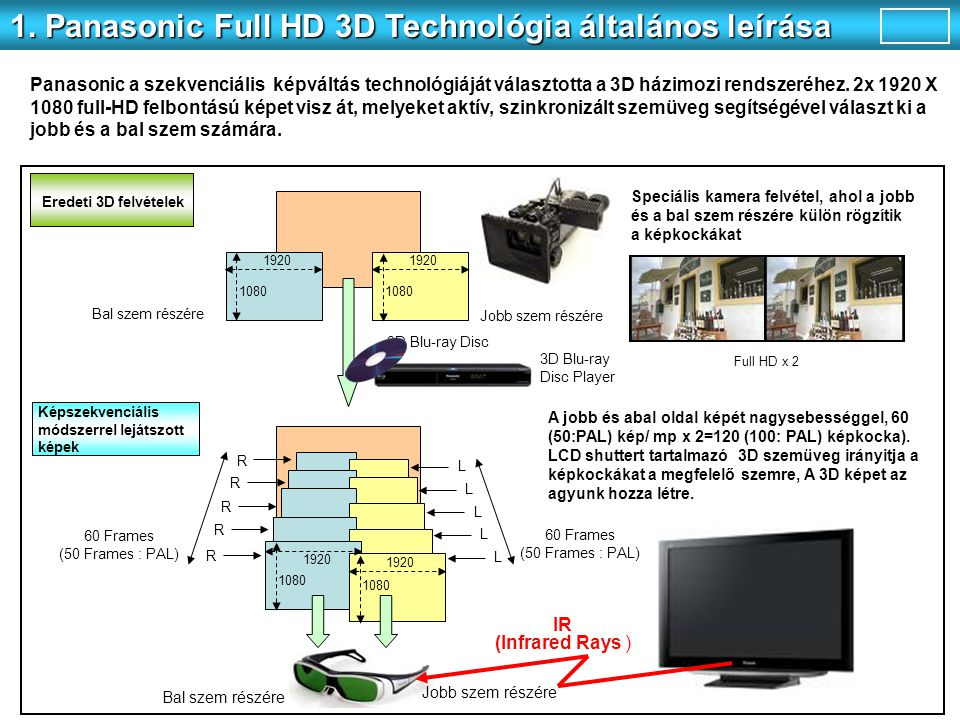 1. Panasonic Full HD 3D Technológia általános leírása