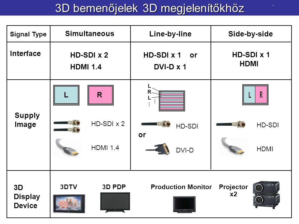 3D bemenőjelek 3D megjelenítőkhöz