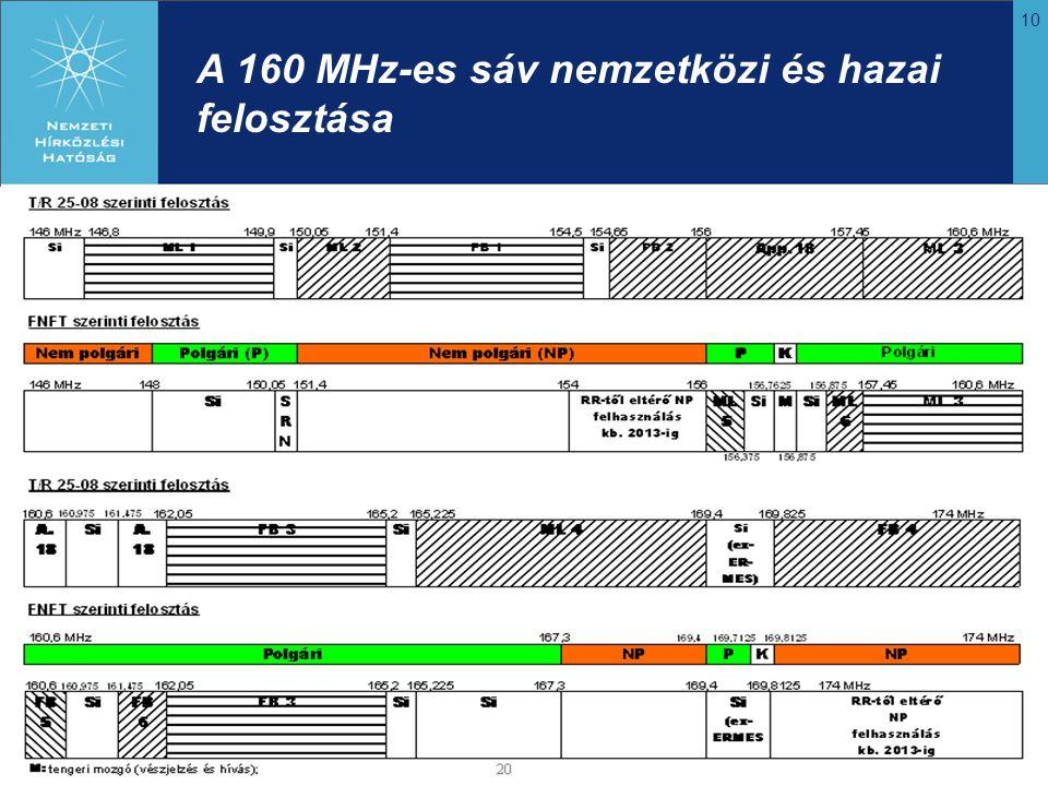 A 160 MHz-es sáv nemzetközi és hazai felosztása