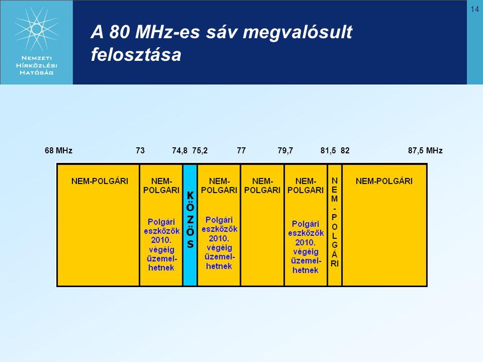A 80 MHz-es sáv megvalósult felosztása
