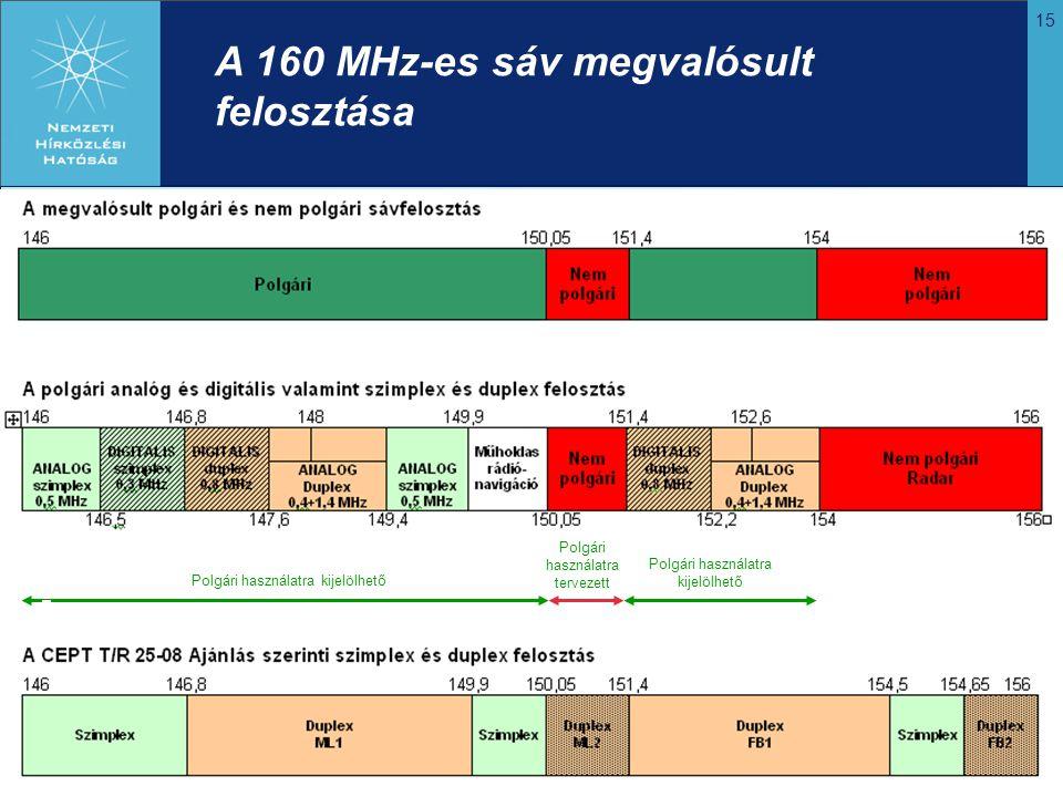 A 160 MHz-es sáv megvalósult felosztása