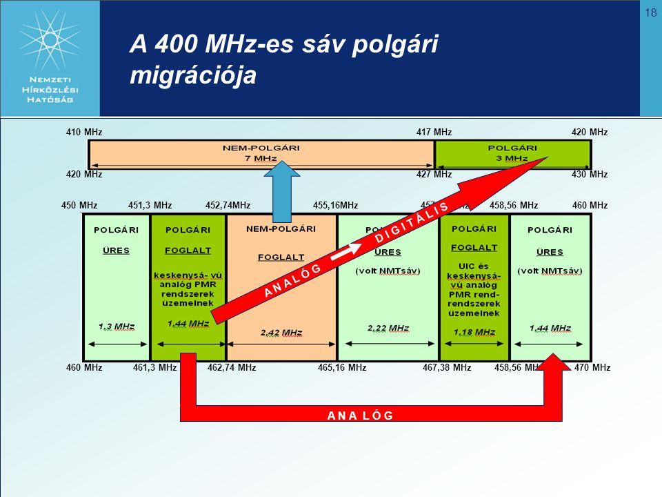 A 400 MHz-es sáv polgári migrációja