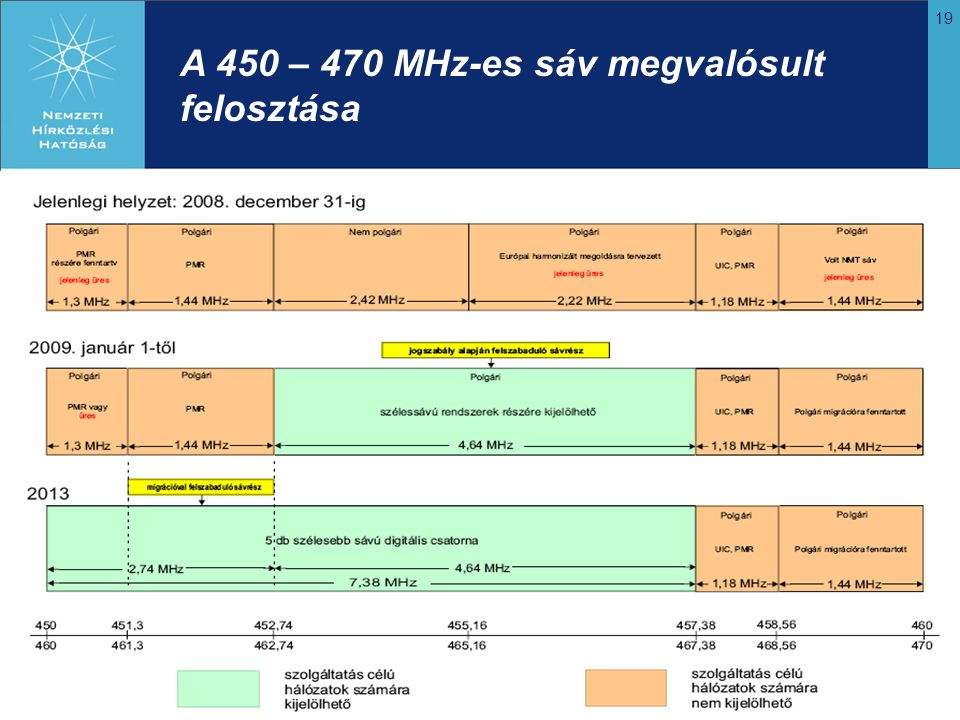 A 450 – 470 MHz-es sáv megvalósult felosztása