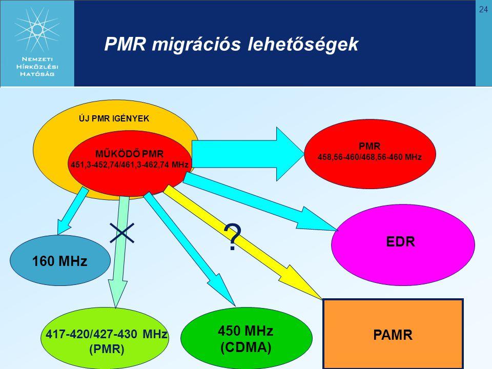 PMR migrációs lehetőségek EDR 160 MHz 450 MHz (CDMA) PAMR PAMR