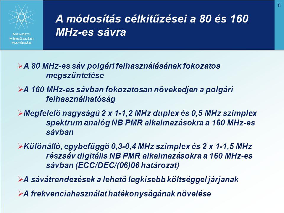 A módosítás célkitűzései a 80 és 160 MHz-es sávra