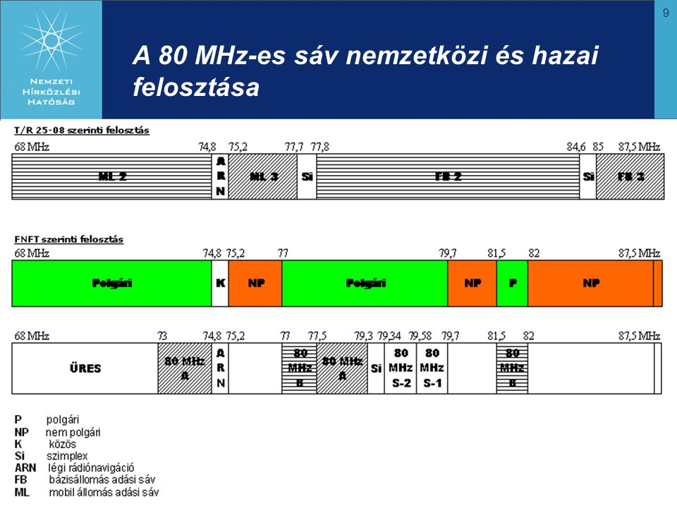 A 80 MHz-es sáv nemzetközi és hazai felosztása