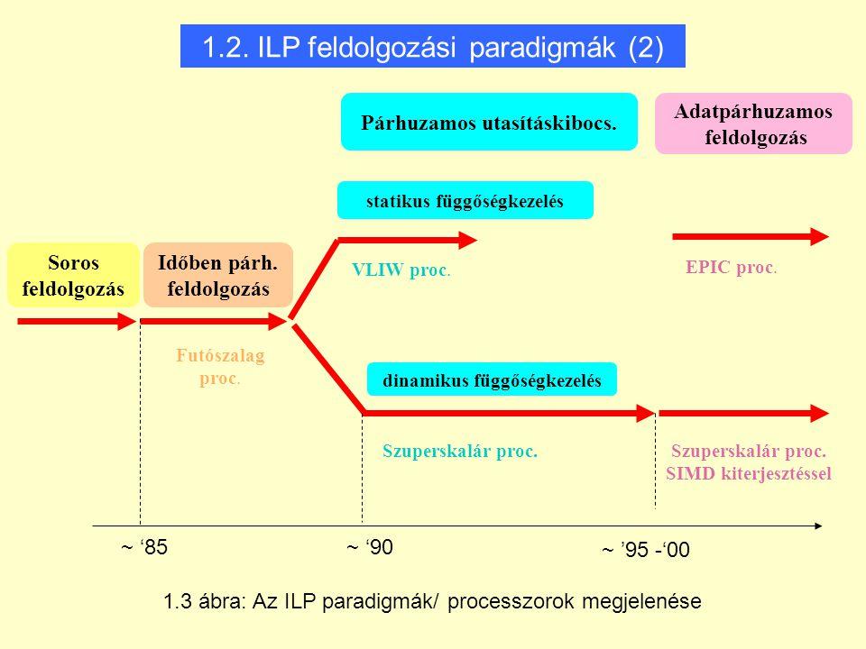1.2. ILP feldolgozási paradigmák (2)