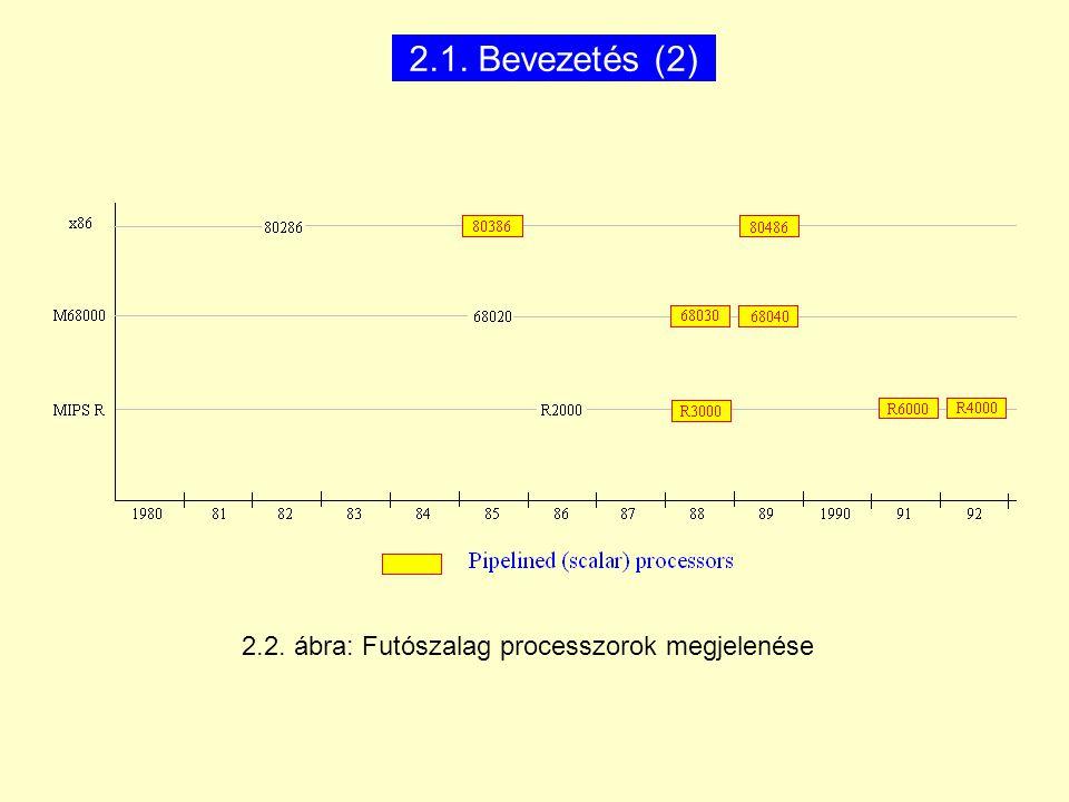 2.2. ábra: Futószalag processzorok megjelenése
