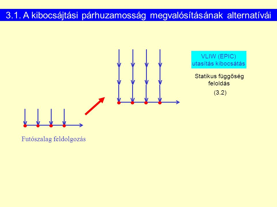3.1. A kibocsájtási párhuzamosság megvalósításának alternatívái