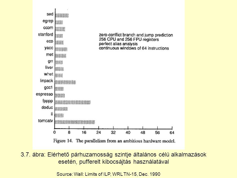 3.7. ábra: Elérhető párhuzamosság szintje általános célú alkalmazások esetén, pufferelt kibocsájtás használatával