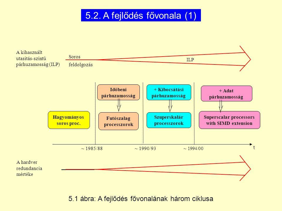 5.2. A fejlődés fővonala (1) A kihasznált utasítás-szintű párhuzamosság (ILP) Soros. ILP. feldolgozás.