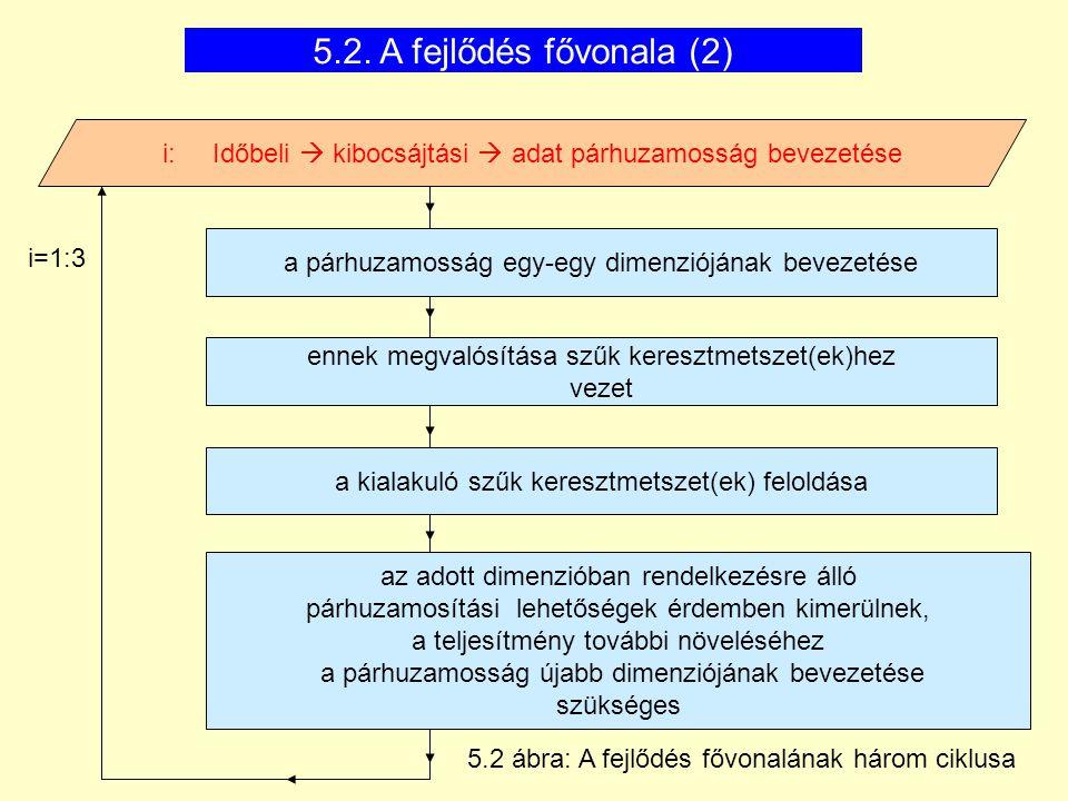 5.2. A fejlődés fővonala (2) i: Időbeli  kibocsájtási  adat párhuzamosság bevezetése. a párhuzamosság egy-egy dimenziójának bevezetése.