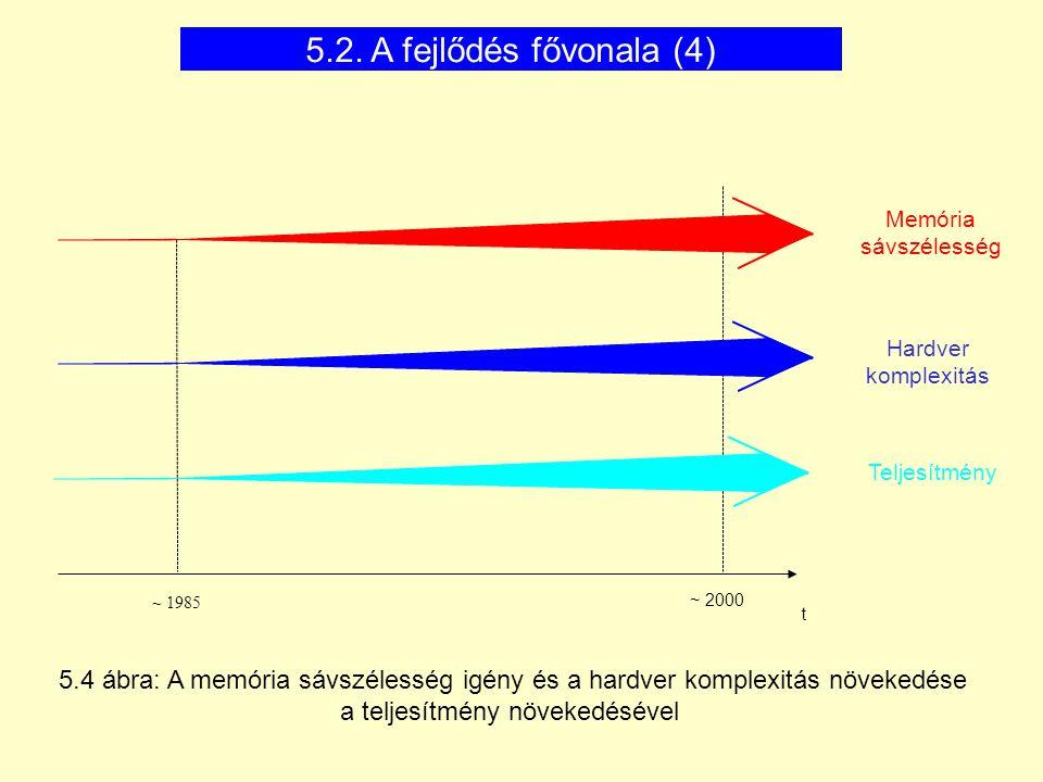 5.2. A fejlődés fővonala (4) Memória sávszélesség. Hardver komplexitás. Teljesítmény. ~ 1985. ~ 2000.