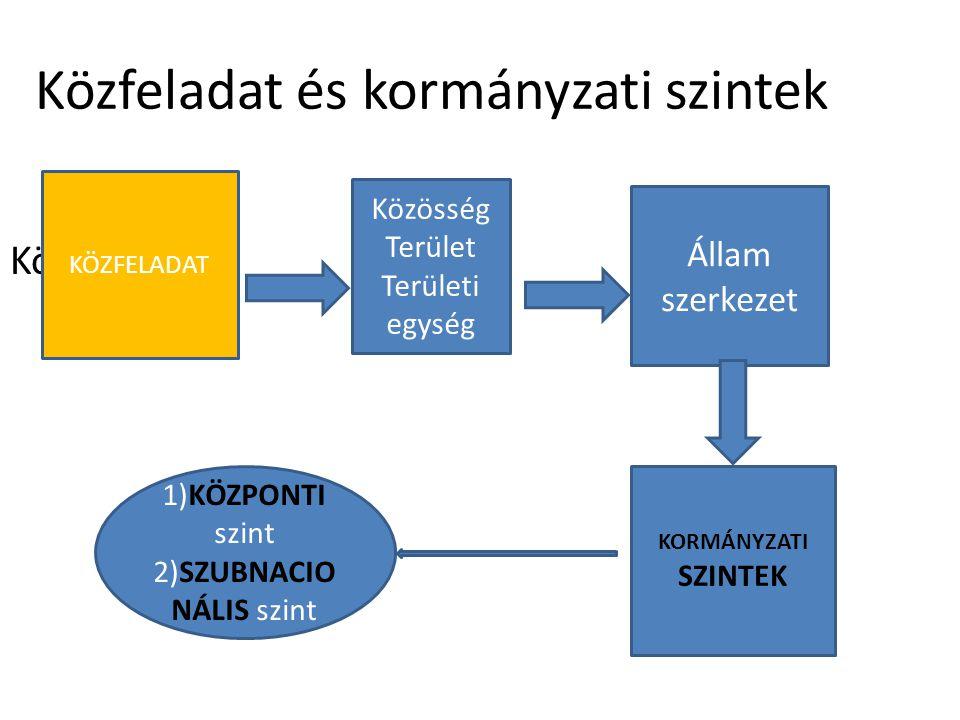 Közfeladat és kormányzati szintek