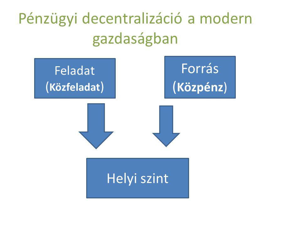 Pénzügyi decentralizáció a modern gazdaságban