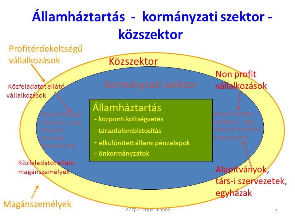 Államháztartás - kormányzati szektor - közszektor