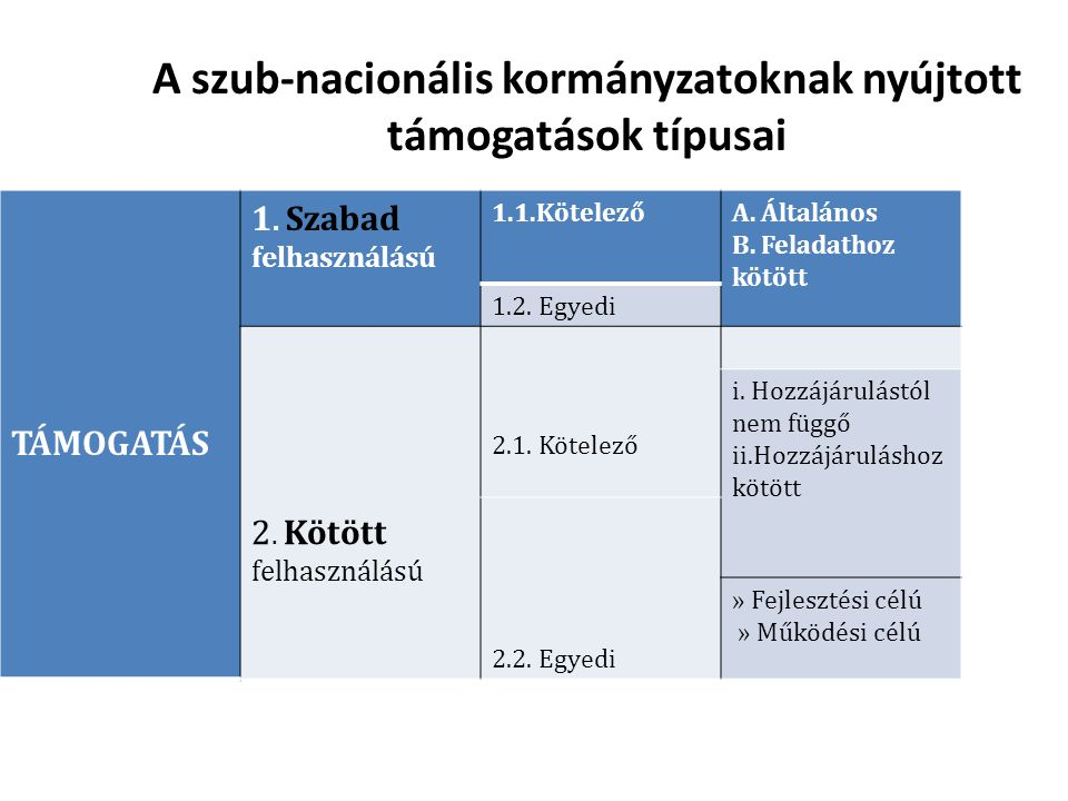 A szub-nacionális kormányzatoknak nyújtott támogatások típusai
