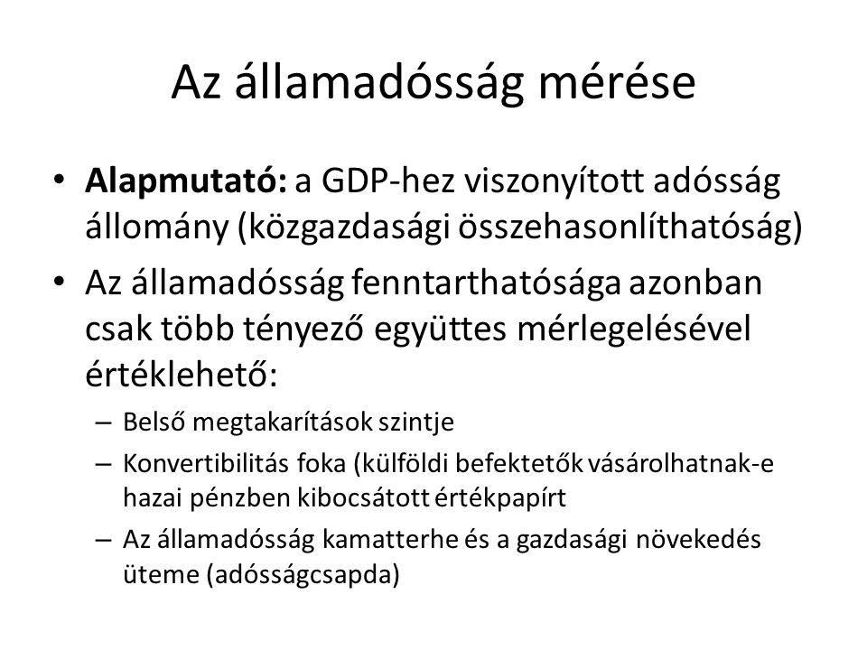 Az államadósság mérése