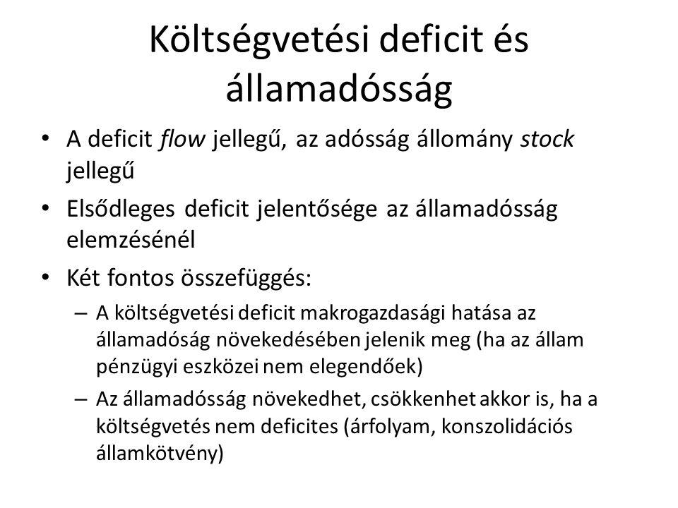 Költségvetési deficit és államadósság