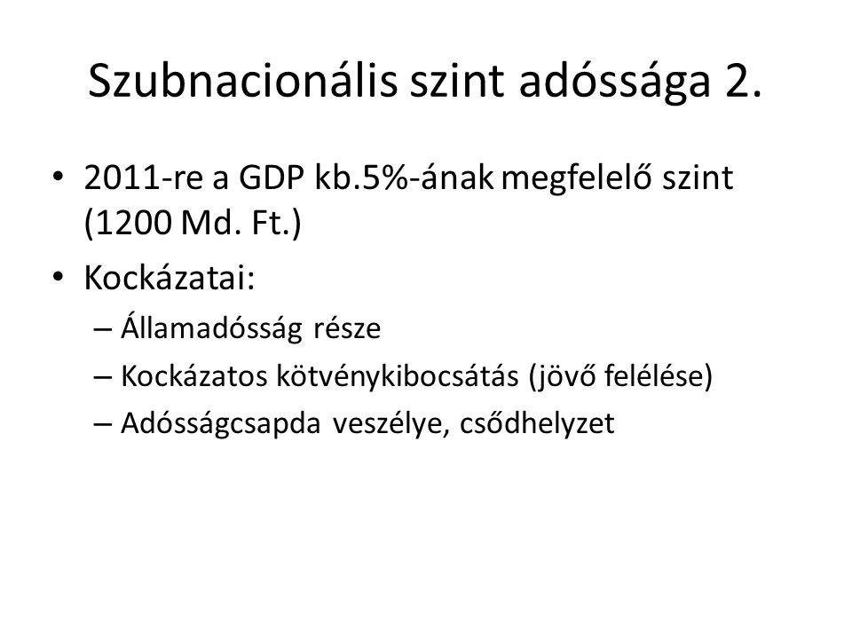 Szubnacionális szint adóssága 2.