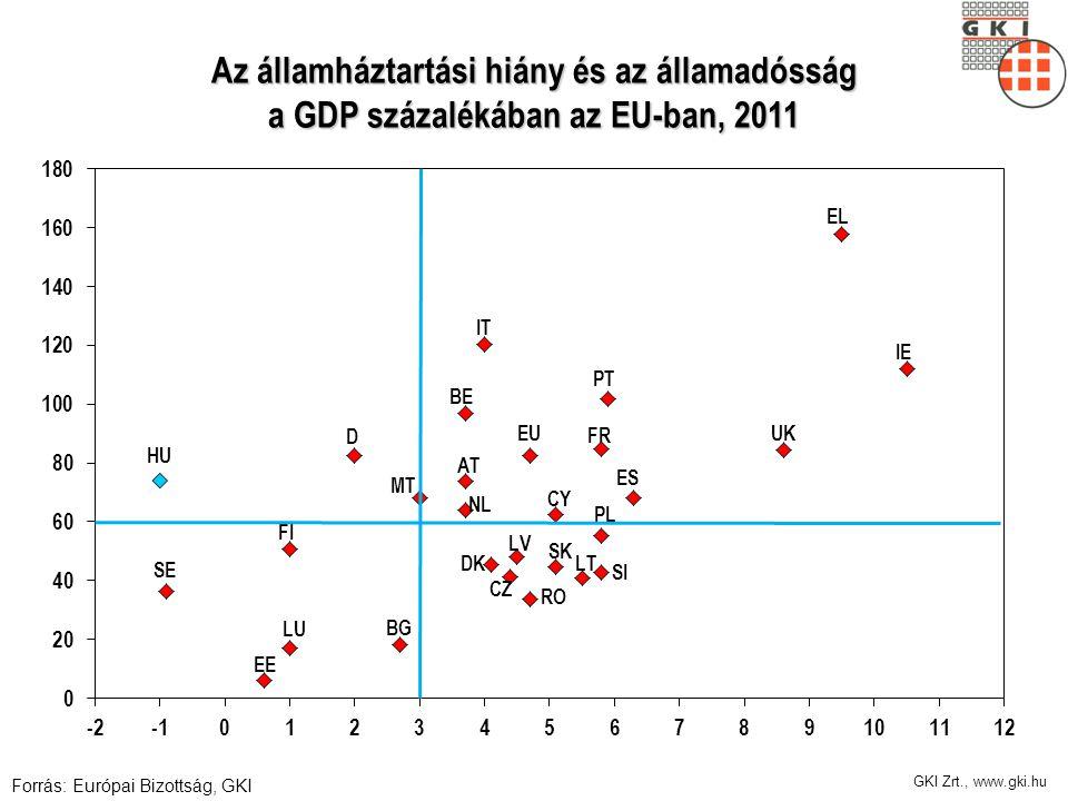 Az államháztartási hiány és az államadósság a GDP százalékában az EU-ban, 2011