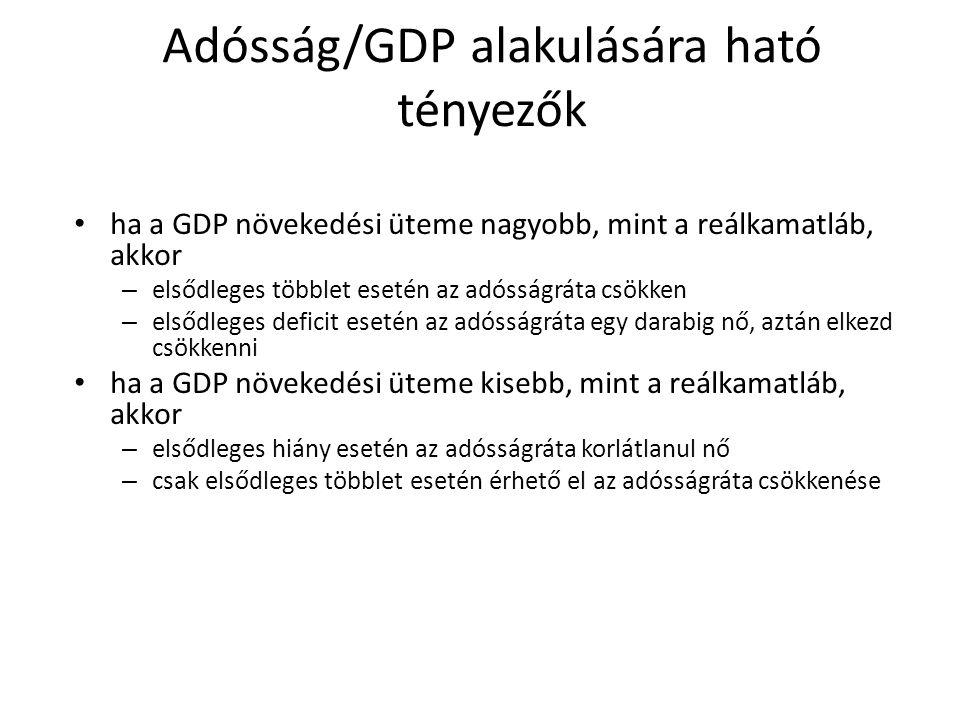 Adósság/GDP alakulására ható tényezők