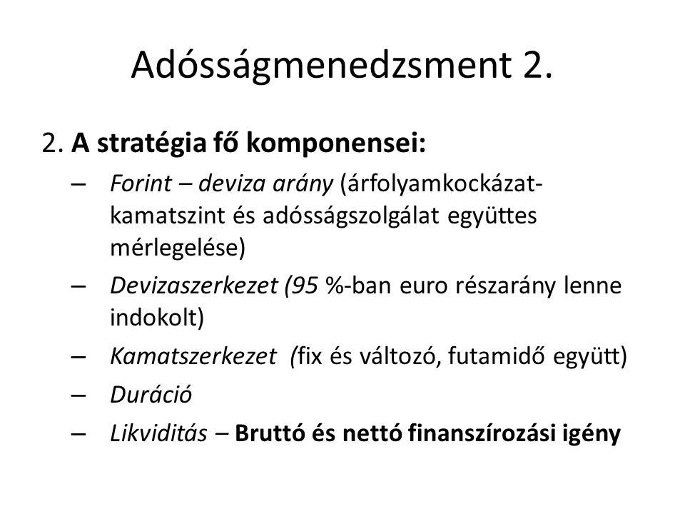 Adósságmenedzsment 2. 2. A stratégia fő komponensei:
