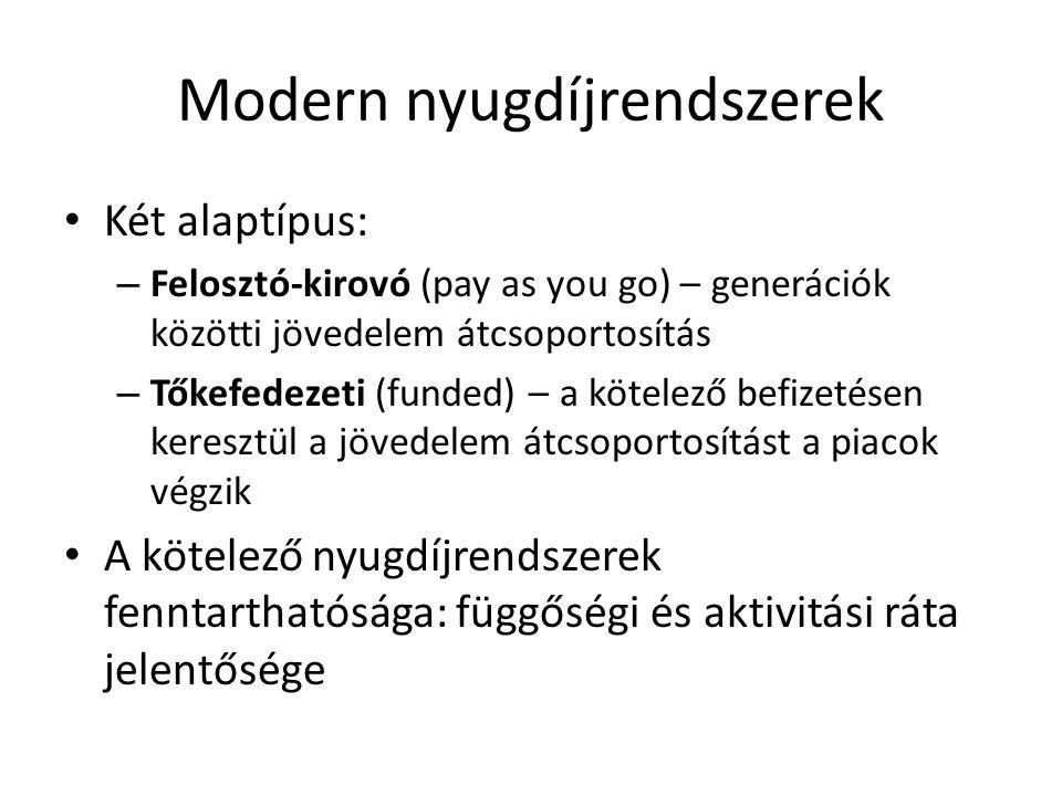 Modern nyugdíjrendszerek