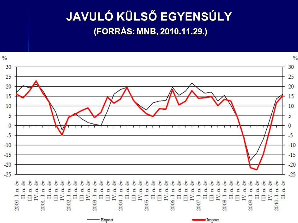 JAVULÓ KÜLSŐ EGYENSÚLY (FORRÁS: MNB, 2010.11.29.)