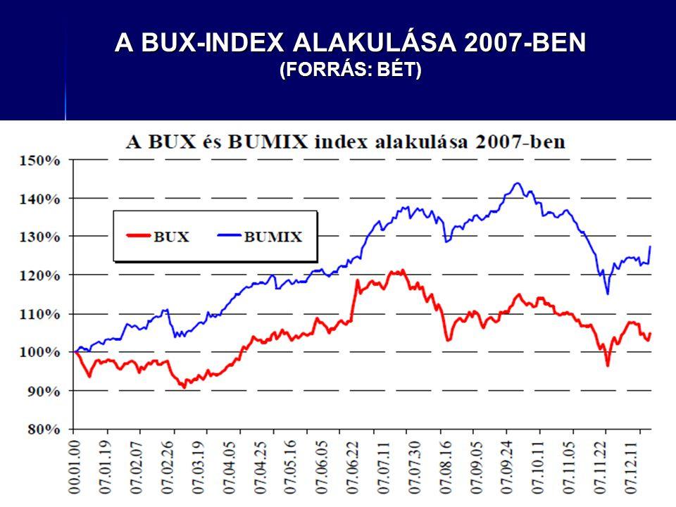 A BUX-INDEX ALAKULÁSA 2007-BEN (FORRÁS: BÉT)