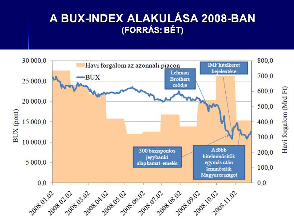 A BUX-INDEX ALAKULÁSA 2008-BAN (FORRÁS: BÉT)