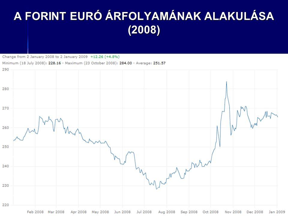 A FORINT EURÓ ÁRFOLYAMÁNAK ALAKULÁSA (2008)