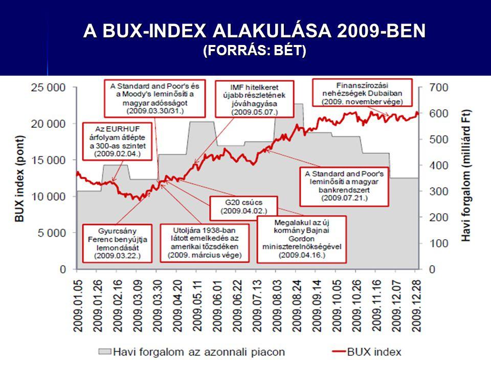 A BUX-INDEX ALAKULÁSA 2009-BEN (FORRÁS: BÉT)
