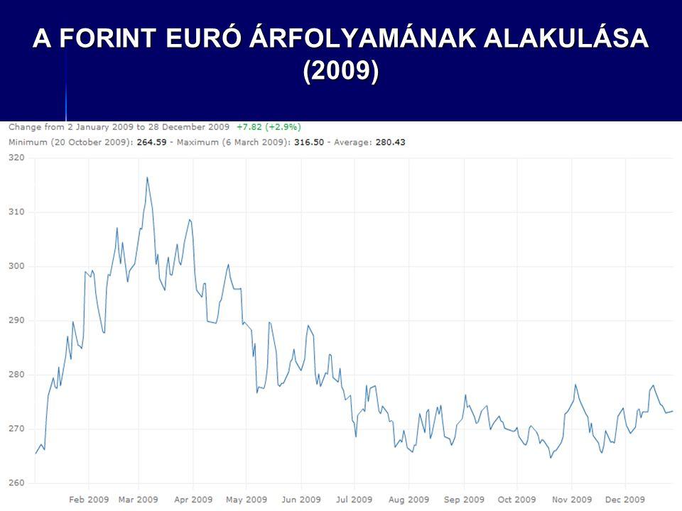 A FORINT EURÓ ÁRFOLYAMÁNAK ALAKULÁSA (2009)