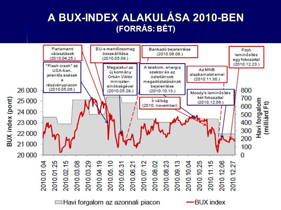 A BUX-INDEX ALAKULÁSA 2010-BEN (FORRÁS: BÉT)